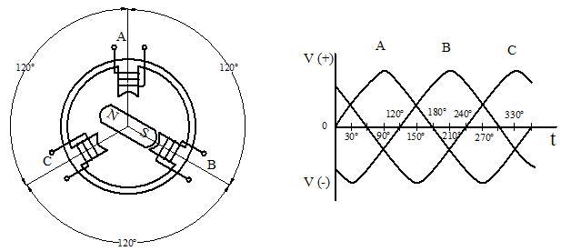 máy phát điện 3 pha, may phat dien xoay chieu 3 pha